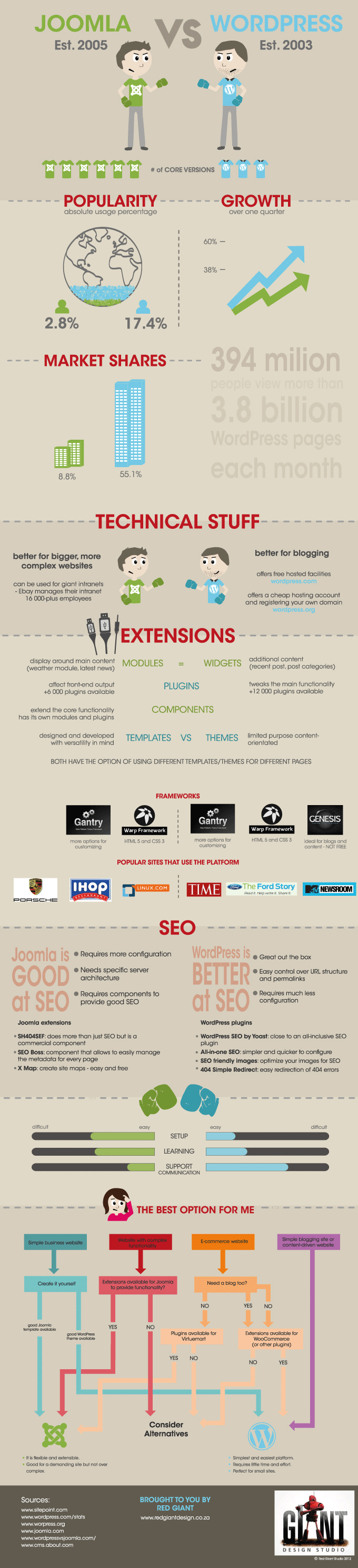 WordPress v Joomla - Infographic by Red Giant Design